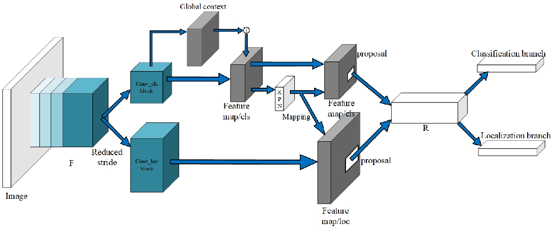 Figure 4 for G-RCN: Optimizing the Gap between Classification and Localization Tasks for Object Detection