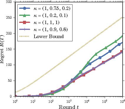 Figure 1 for Sequential ranking under random semi-bandit feedback