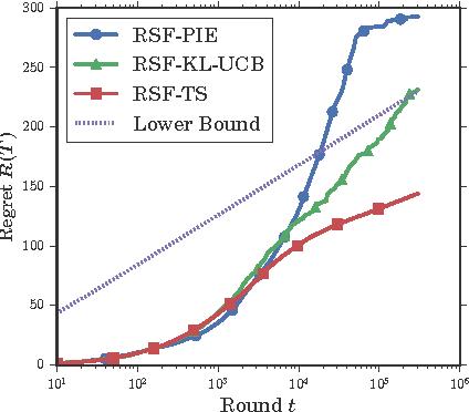 Figure 3 for Sequential ranking under random semi-bandit feedback