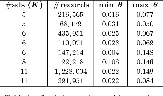 Figure 2 for Sequential ranking under random semi-bandit feedback