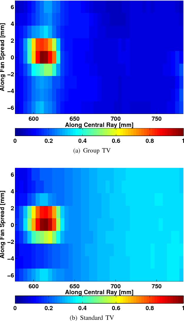 Figure 1 for Spectrally Grouped Total Variation Reconstruction for Scatter Imaging Using ADMM