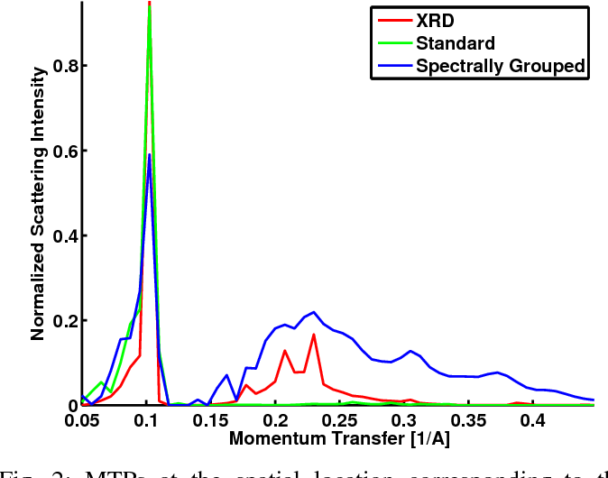 Figure 2 for Spectrally Grouped Total Variation Reconstruction for Scatter Imaging Using ADMM