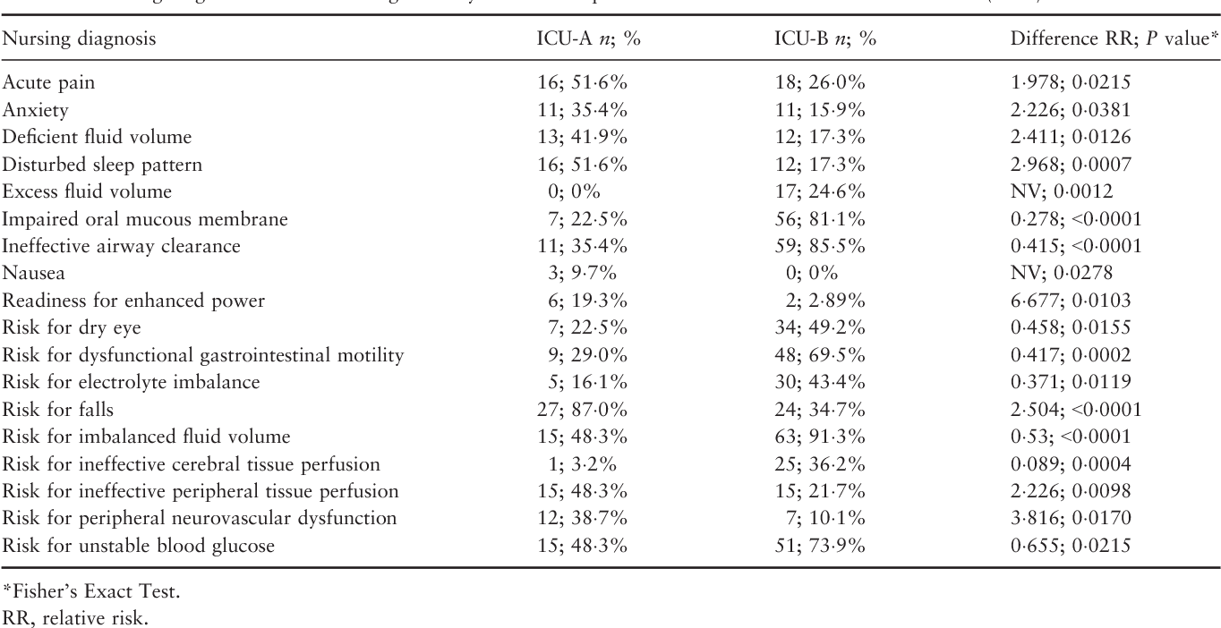 Table 7 from Nursing diagnoses, outcomes and interventions