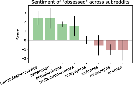 Figure 4 for Using Sentiment Induction to Understand Variation in Gendered Online Communities