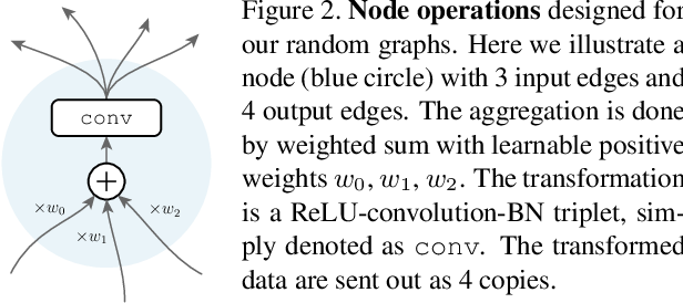 Figure 3 for Exploring Randomly Wired Neural Networks for Image Recognition