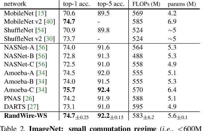Figure 4 for Exploring Randomly Wired Neural Networks for Image Recognition