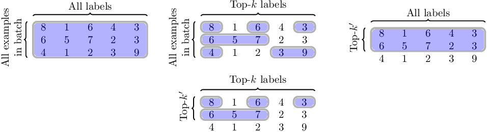 Figure 1 for Doubly-stochastic mining for heterogeneous retrieval