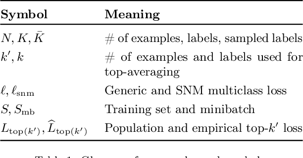Figure 2 for Doubly-stochastic mining for heterogeneous retrieval