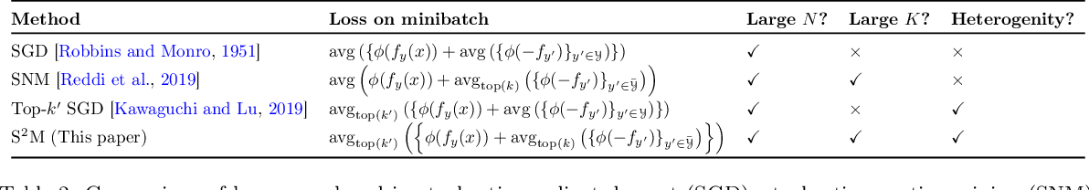 Figure 3 for Doubly-stochastic mining for heterogeneous retrieval