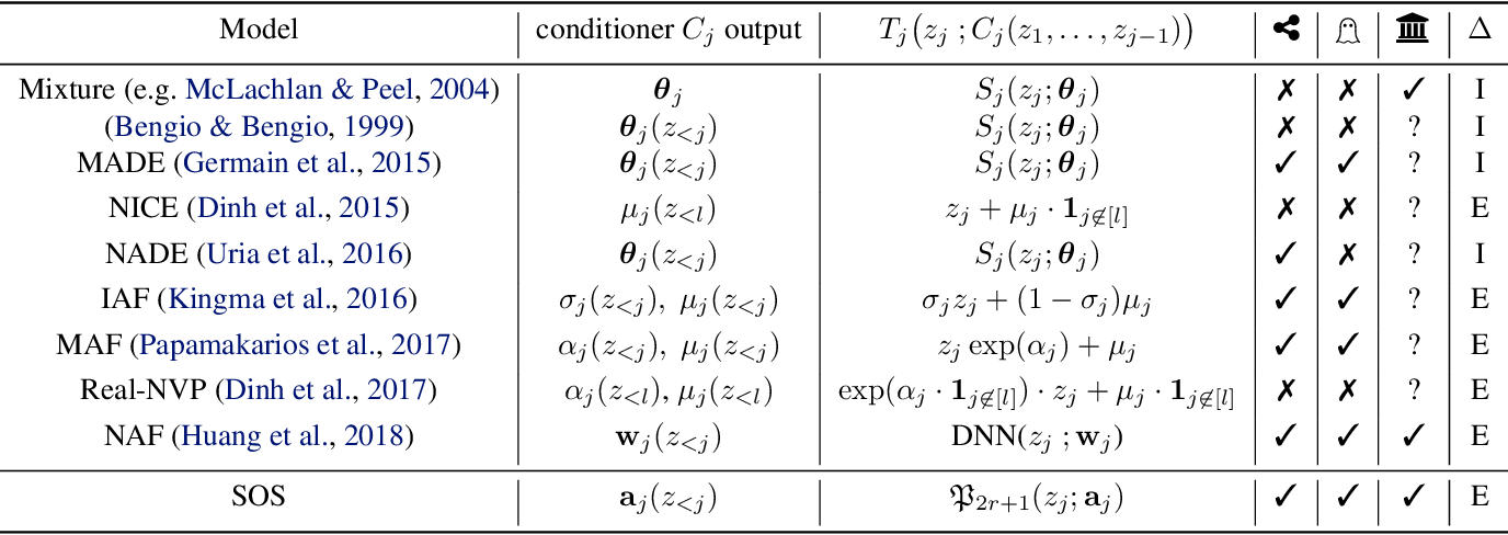 Figure 1 for Sum-of-Squares Polynomial Flow
