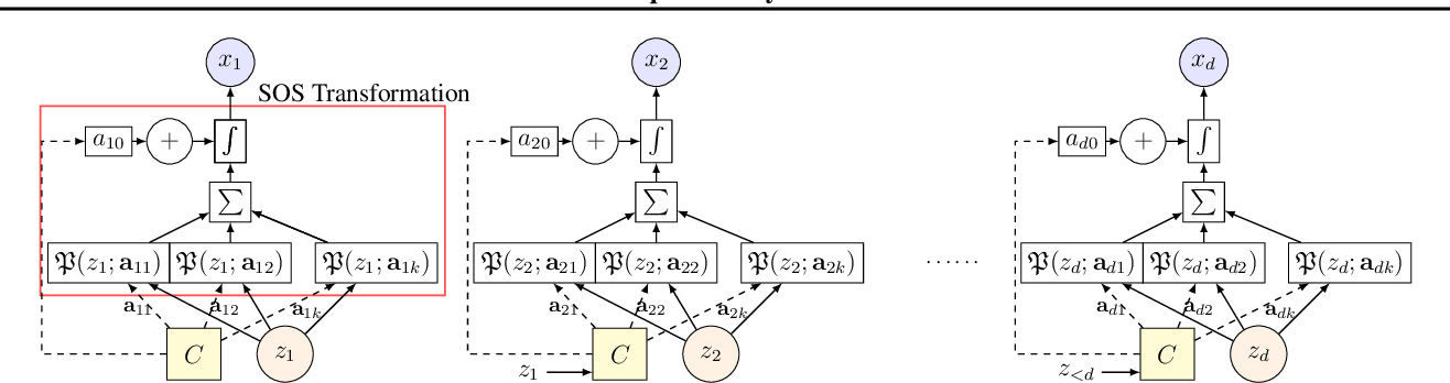 Figure 2 for Sum-of-Squares Polynomial Flow