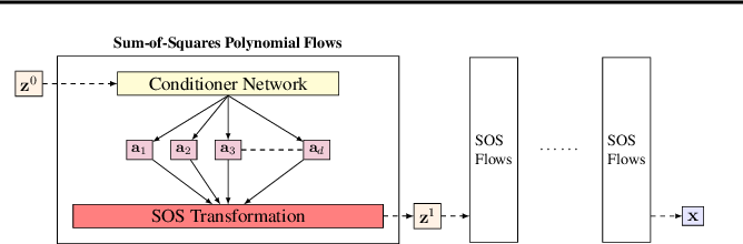 Figure 3 for Sum-of-Squares Polynomial Flow