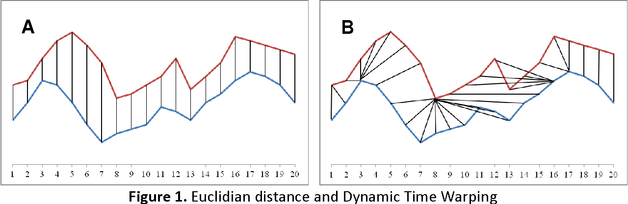 Figure 1 for The Influence of Global Constraints on Similarity Measures for Time-Series Databases