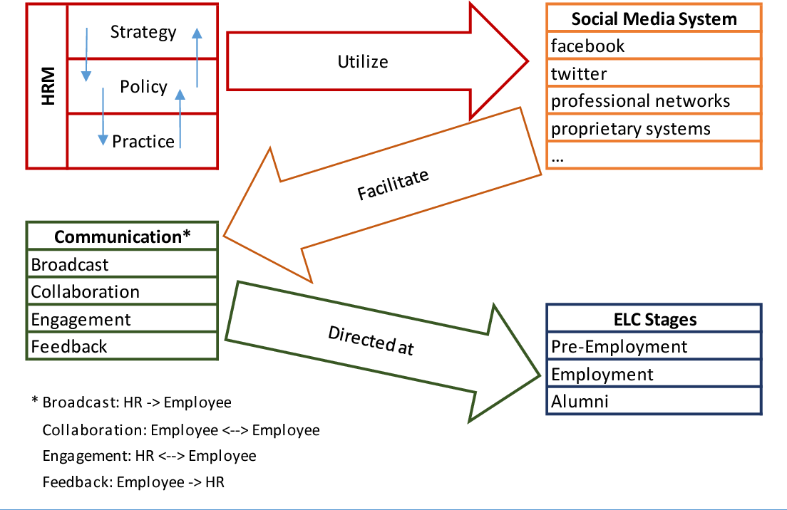 PDF] The Role Of Social Media In Human Resource Management