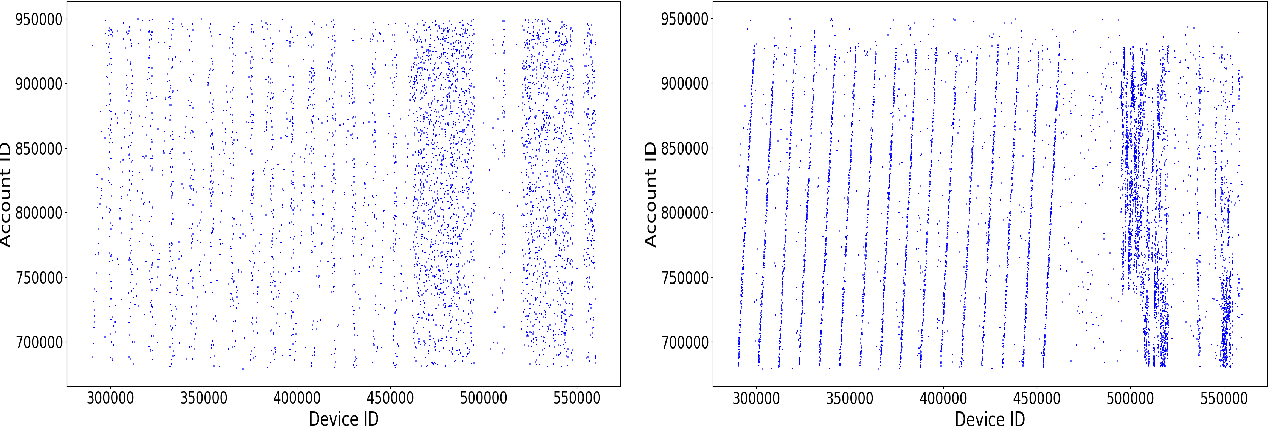 Figure 1 for Heterogeneous Graph Neural Networks for Malicious Account Detection