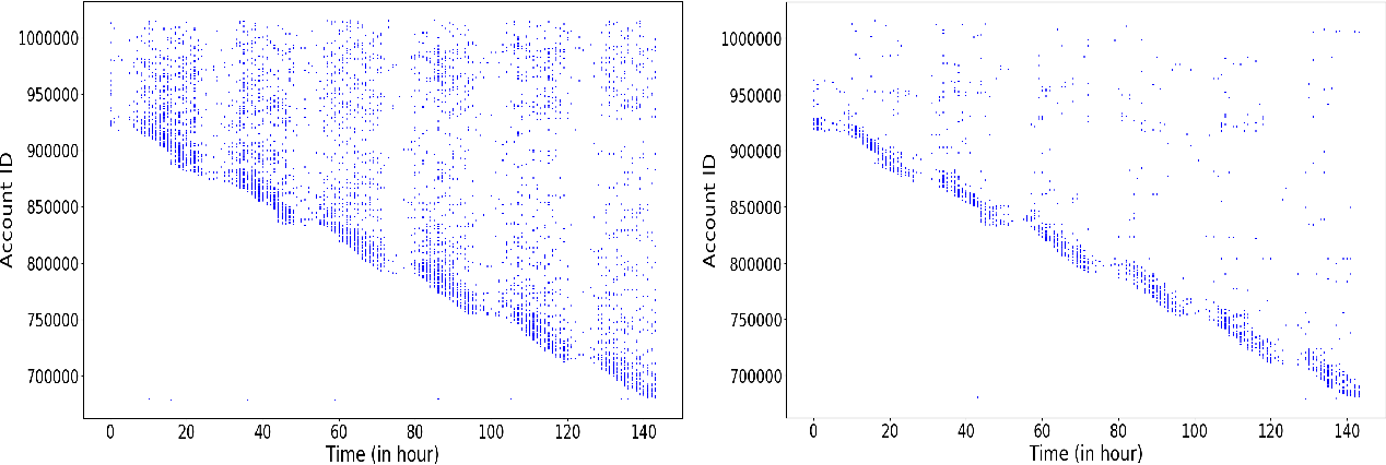 Figure 3 for Heterogeneous Graph Neural Networks for Malicious Account Detection