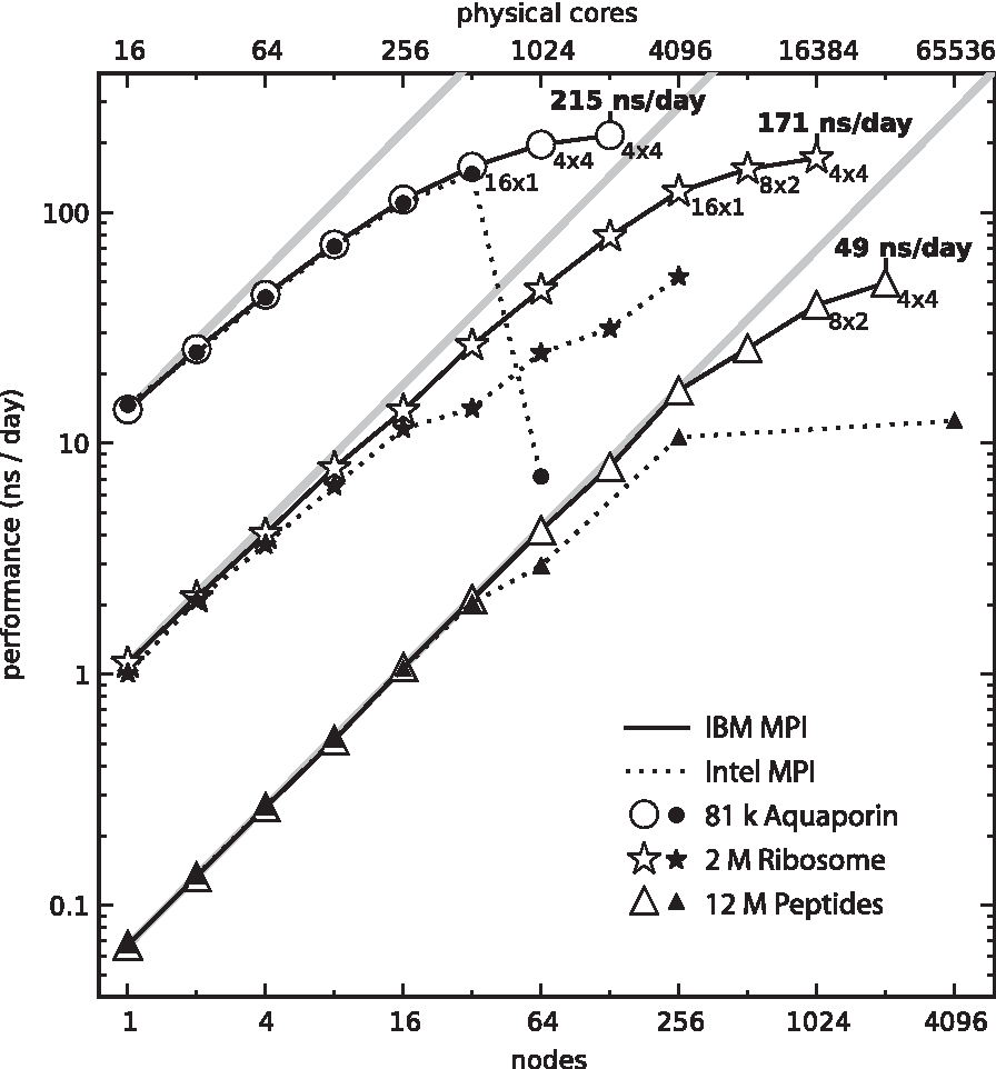 Figure 1 from Scaling of the GROMACS 4 6 molecular dynamics