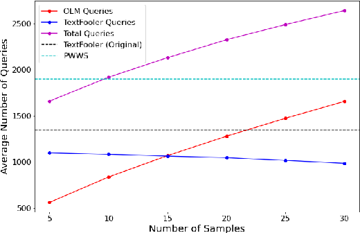 Figure 3 for Adv-OLM: Generating Textual Adversaries via OLM