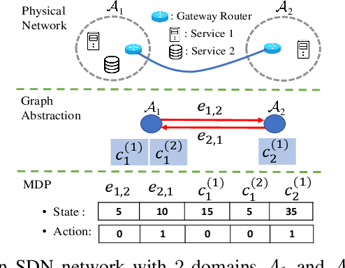 Figure 2 for MACS: Deep Reinforcement Learning based SDN Controller Synchronization Policy Design