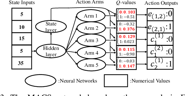 Figure 3 for MACS: Deep Reinforcement Learning based SDN Controller Synchronization Policy Design