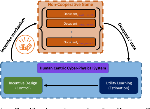 Figure 1 for Segmentation Analysis in Human Centric Cyber-Physical Systems using Graphical Lasso