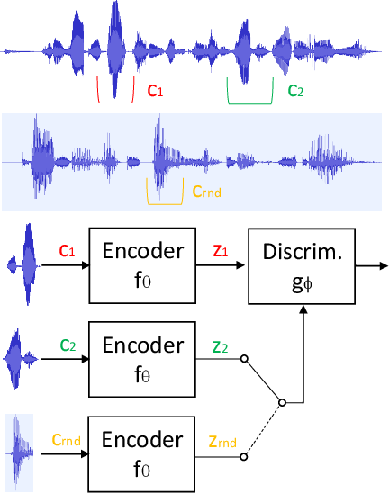 Figure 1 for Learning Speaker Representations with Mutual Information