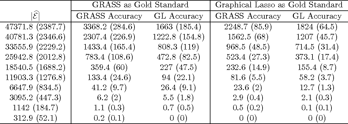 Figure 4 for Sure Screening for Gaussian Graphical Models