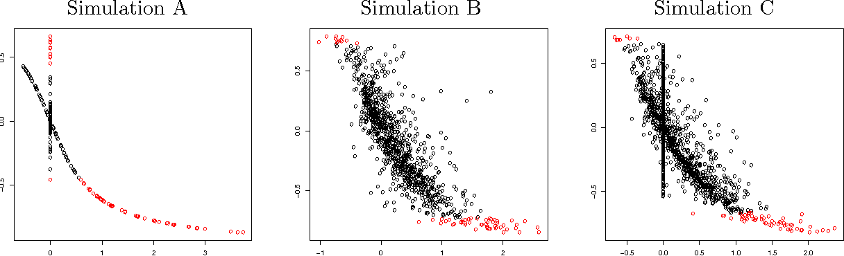 Figure 1 for Sure Screening for Gaussian Graphical Models