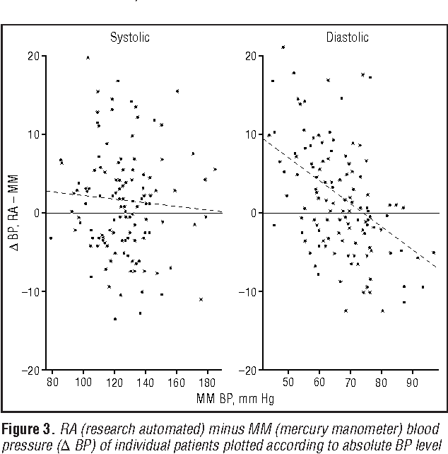 Figure 3. RA (research automated) minus MM (mercury manometer) blood pressure (D BP) of individual patients plotted according to absolute BP level as measured by MM. For systolic BP, D values not significantly different across the BP range. Diastolic D values were more negative in higher BP ranges (ie, RA underestimates diastolic BP) (P,.001).