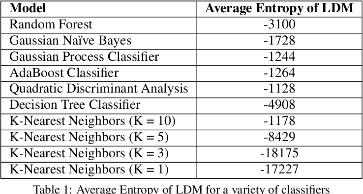 Figure 1 for The Labeling Distribution Matrix (LDM): A Tool for Estimating Machine Learning Algorithm Capacity