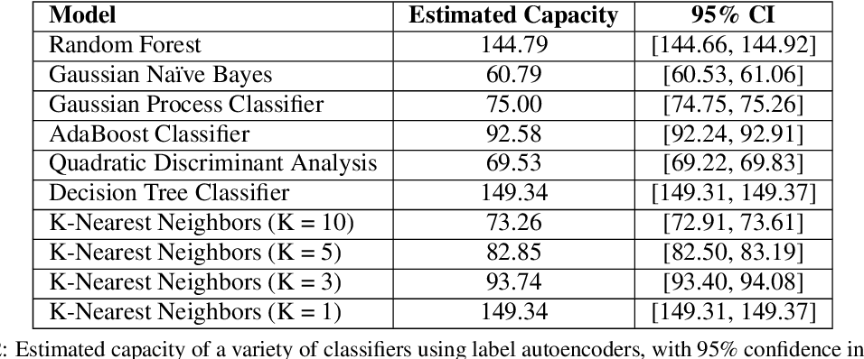 Figure 3 for The Labeling Distribution Matrix (LDM): A Tool for Estimating Machine Learning Algorithm Capacity