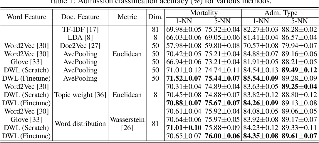 Figure 2 for Distilled Wasserstein Learning for Word Embedding and Topic Modeling