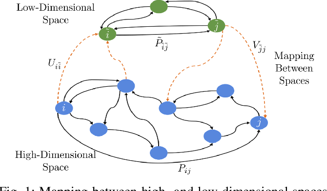 Figure 1 for Identifying Low-Dimensional Structures in Markov Chains: A Nonnegative Matrix Factorization Approach