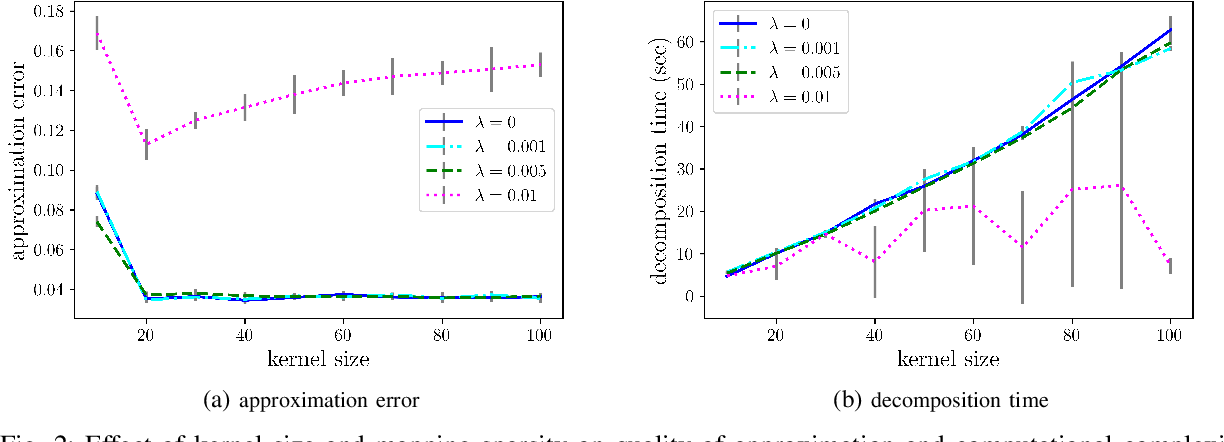 Figure 2 for Identifying Low-Dimensional Structures in Markov Chains: A Nonnegative Matrix Factorization Approach