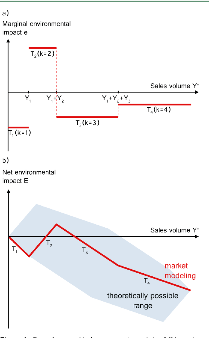 Figure 3 from Industry-Cost-Curve Approach for Modeling the