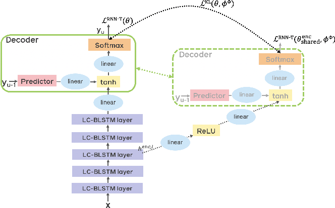 Figure 1 for Improving RNN Transducer Based ASR with Auxiliary Tasks