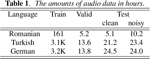 Figure 2 for Improving RNN Transducer Based ASR with Auxiliary Tasks