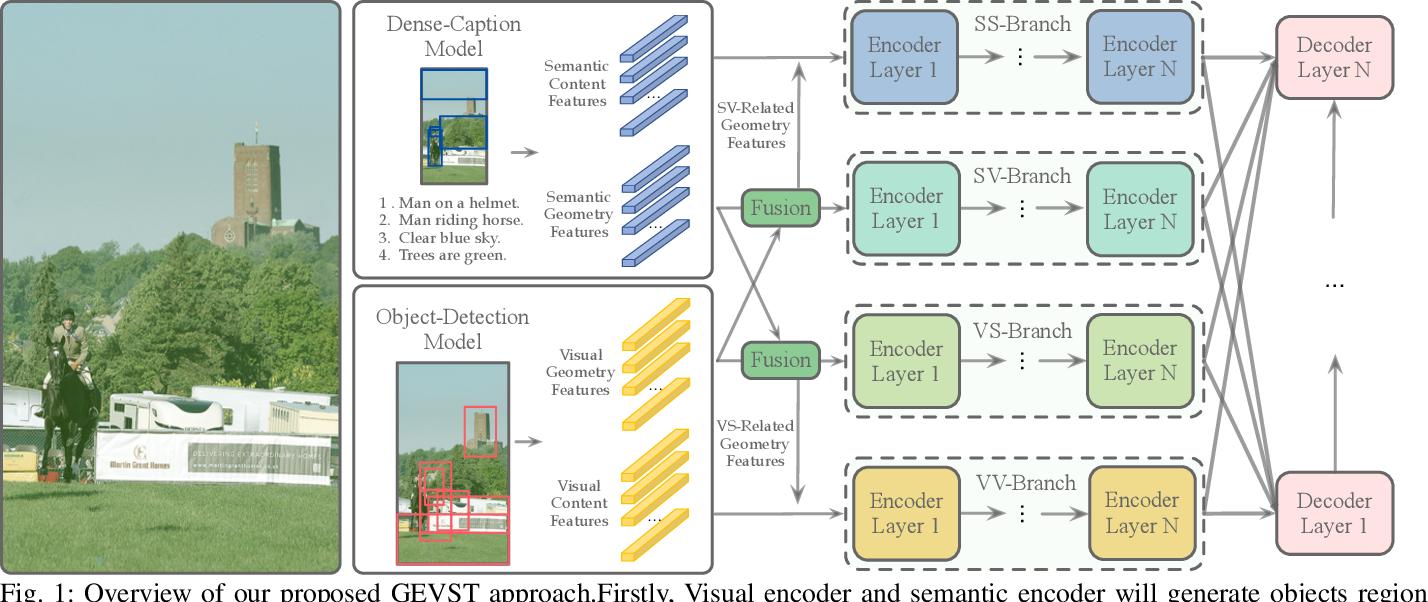 Figure 1 for Geometry-Entangled Visual Semantic Transformer for Image Captioning