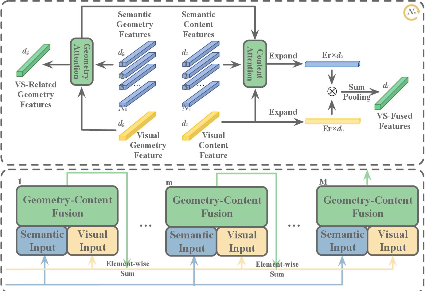 Figure 2 for Geometry-Entangled Visual Semantic Transformer for Image Captioning