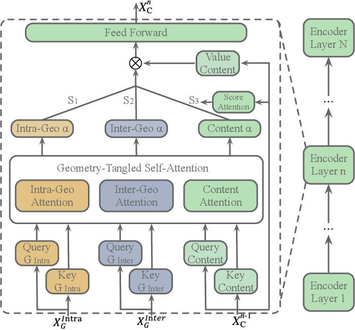 Figure 3 for Geometry-Entangled Visual Semantic Transformer for Image Captioning