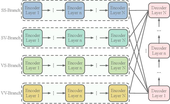 Figure 4 for Geometry-Entangled Visual Semantic Transformer for Image Captioning