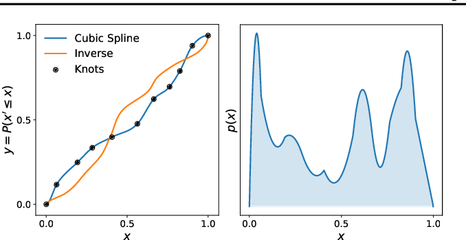 Figure 1 for Cubic-Spline Flows