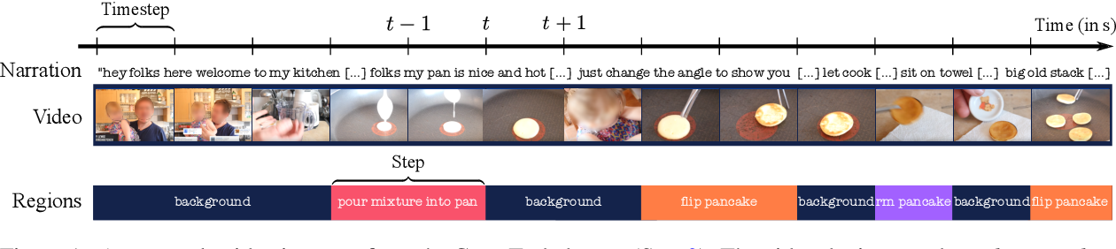 Figure 1 for Learning to Segment Actions from Observation and Narration
