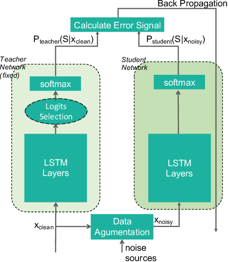 Figure 1 for Improving noise robustness of automatic speech recognition via parallel data and teacher-student learning