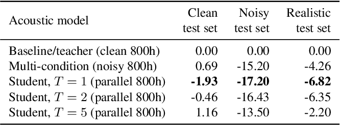 Figure 2 for Improving noise robustness of automatic speech recognition via parallel data and teacher-student learning