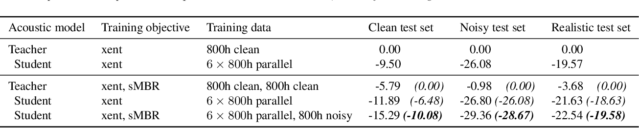 Figure 4 for Improving noise robustness of automatic speech recognition via parallel data and teacher-student learning