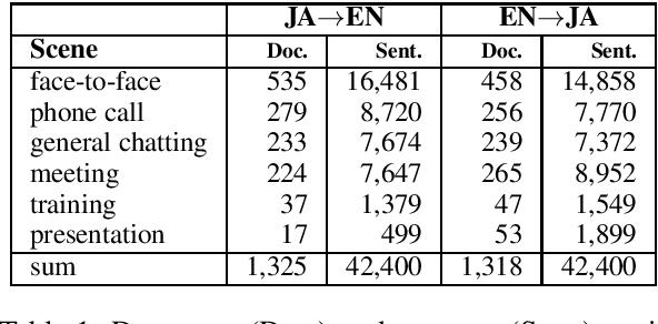 Figure 1 for Document-aligned Japanese-English Conversation Parallel Corpus