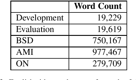 Figure 4 for Document-aligned Japanese-English Conversation Parallel Corpus