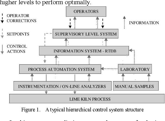 A Preliminary Control System on a Barium Sulphide Rotary Kiln ...