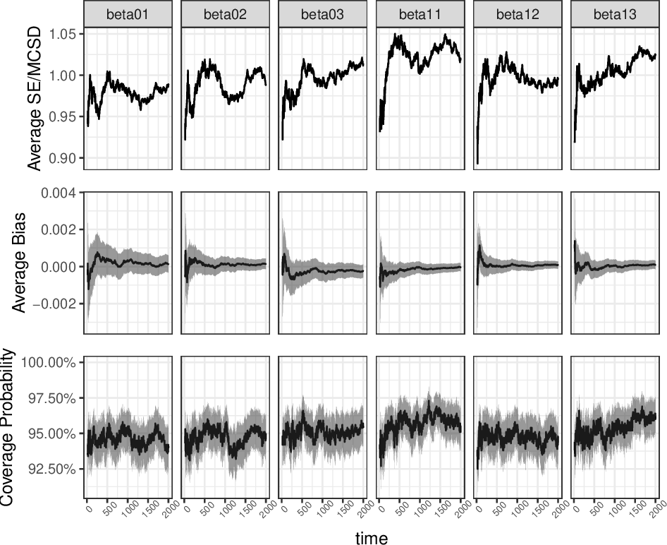 Figure 1 for Statistical Inference for Online Decision-Making: In a Contextual Bandit Setting
